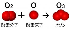 オゾン生成の過程