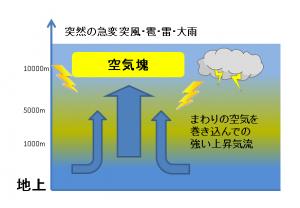 不安定状態で空気塊発生し上昇して雷雨