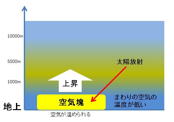 大気が不安定状態で空気塊発生