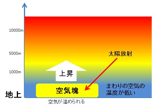 大気が安定状態で空気塊発生