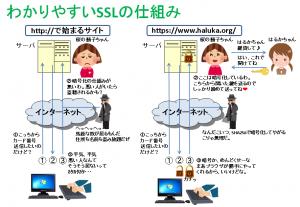 さくらSNI 独自SSLでドメイン全体をHTTPS化する