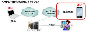 ampの特徴1