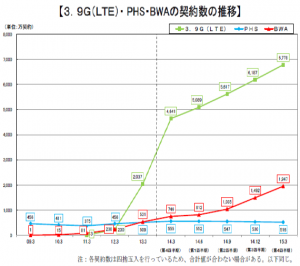 日本のLTE展開速度