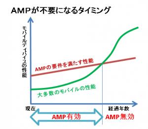 AMPが不要になるタイミング
