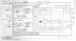 デジタルテレビのブロック図の例